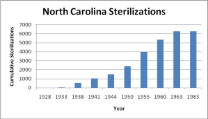 Chart showing number of sterilizations in North Carolina From 1928 to 1983.http://www.uvm.edu/~lkaelber/eugenics/NC/NC.html