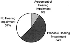 Hearing Aid Use in Nursing Homes, Part 1: Prevalence Rates of Hearing Impairment and Hearing Aid Use
